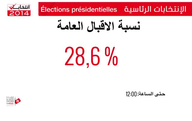 pourcentage-electeurs-tunisie3