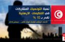 نسبة التونسيات المشاركات في التنظيمات الارهابية تقدر ب10 بالمائة