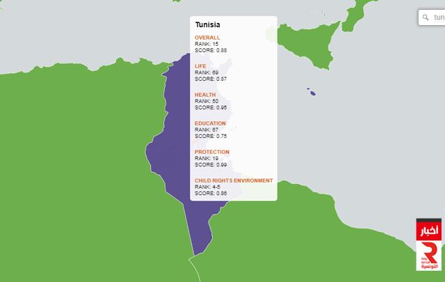 تونس تحتل المركز الأول عربيا وإفريقيا في مؤشر حقوق الطفل لسنة 2019 متفوقة على دول متقدمة