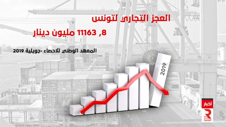 العجز التجاري لتونس